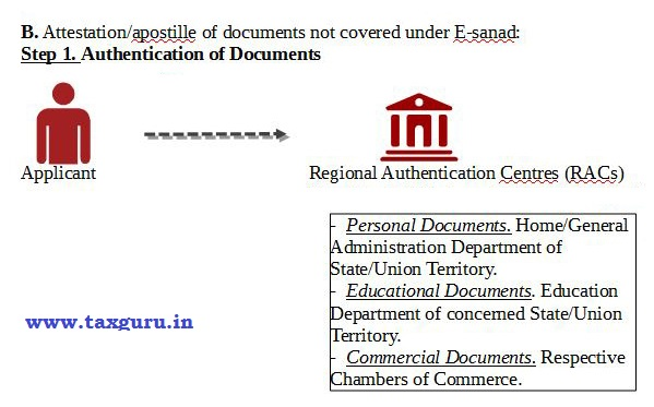 Authentication of Document