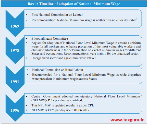 Redesigning a Minimum Wage System in India for Inclusive