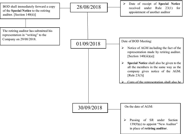 Case 2 Where the Auditor has given his representation to the Company