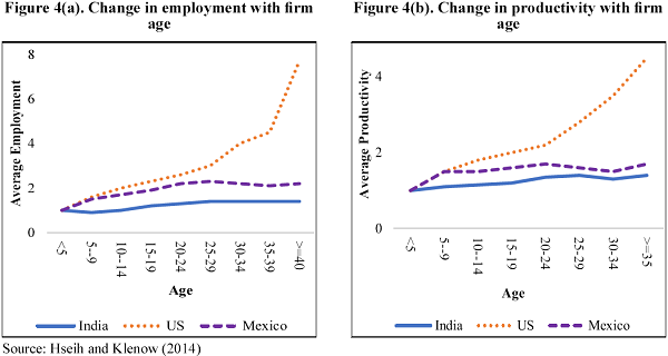 Change in employment and productivity