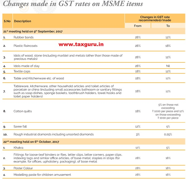 Changes made in GST rates on MSME items