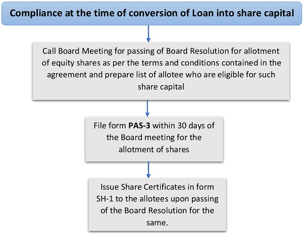 Compliance at the time of conversion of Loan into share capital