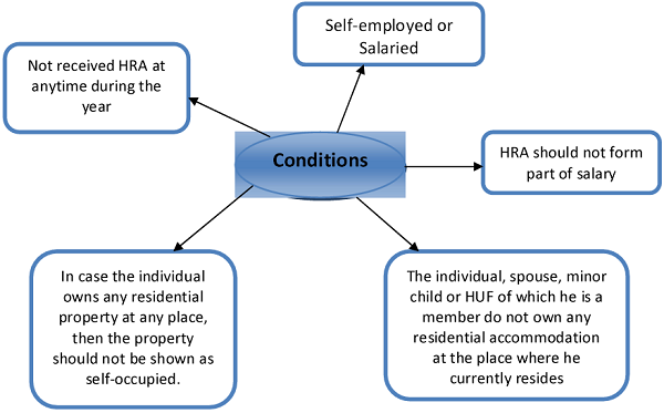 Conditions 1
