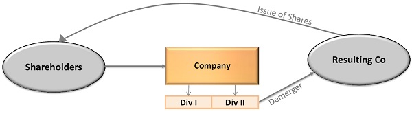 Demerger of undertaking of company into Resulting Company