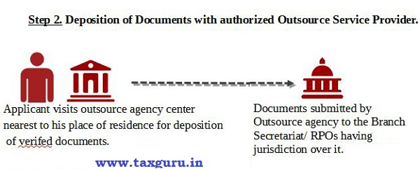 Deposition of Documents with authorized Outsource Service Provider