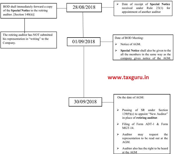 Diagrammatic Example of Special Notice and new auditor appointment