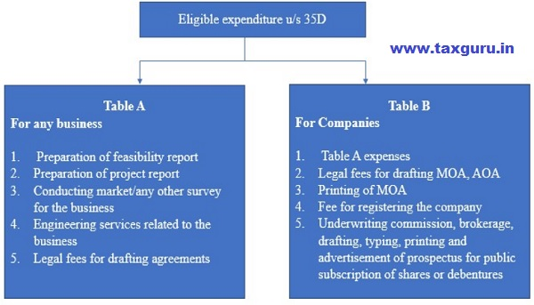 Eligible expenditure under section 35D