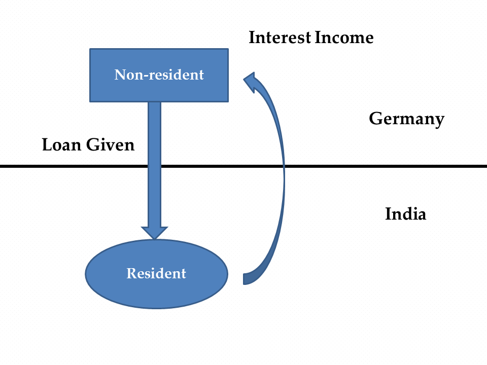 Interest Income of the Non-resident