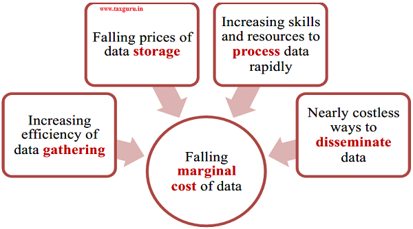 Figure 1 Falling Marginal Cost of Data
