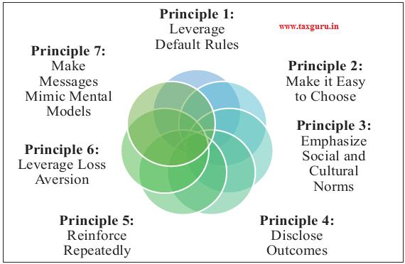 Figure 13 Principles of behavioural economics to foster behavioural change