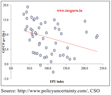 Figure 15 Investment growth and economic policy uncertainty index