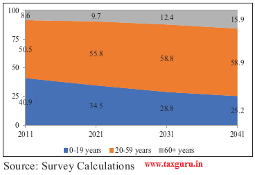 Figure 16 Demographic composition in India (2011-2041)