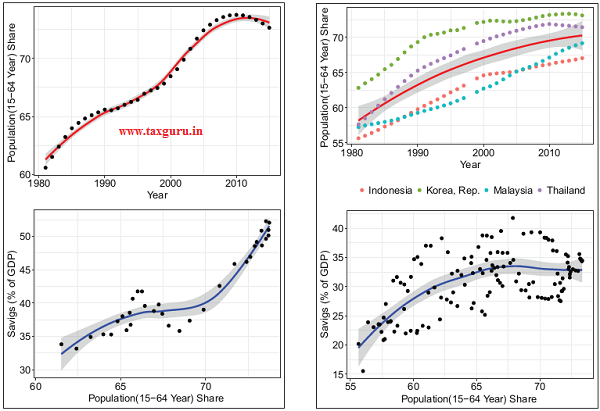 Figure 17 Impact of demographics on savings for China and other High-growth East Asian Economies