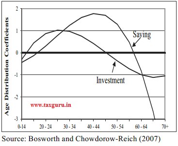 Figure 18 Impact of composition of demographics on savings in Asia