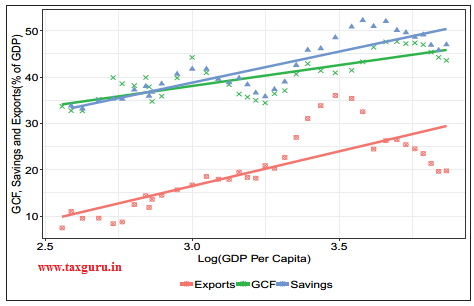 Figure 2 Share of GCF, Savings and Exports in GDP vs. log GDP Per Capita in