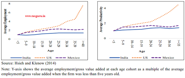 Figure 21 Growth of jobs and productivity with age for firms in India, Mexico and U.S.