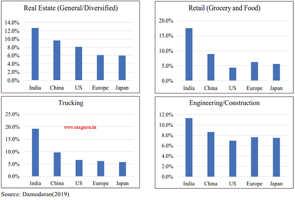 Figure 23 Cross-country comparison of Cost of Capital across some sectors