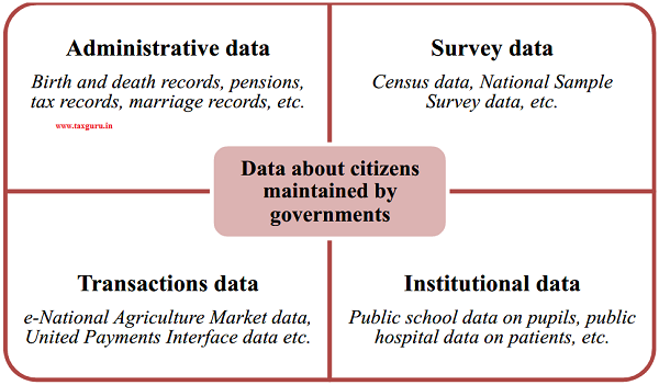 Figure 3 Data collected by the Government of India