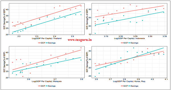 Figure 3 Share of GCF and Savings in GDP vs. log GDP Per Capita in constant 2010