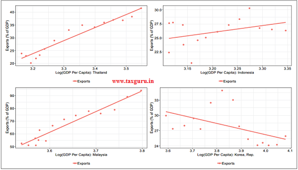 Figure 4 Share of Exports in GDP (%) vs. log GDP Per Capita in constant 2010 US$