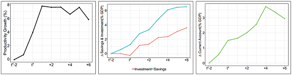 Figure 5 Changes in productivity, investment, savings and current account across