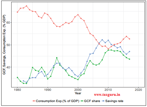 Figure 6 Consumption, Gross Capital Formation and Savings to GDP for China