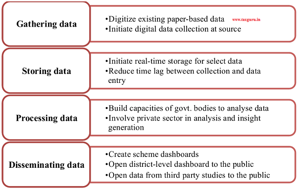 Figure 6 Transforming data gathering, storage, processing and dissemination