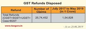 GST Refund Disposed