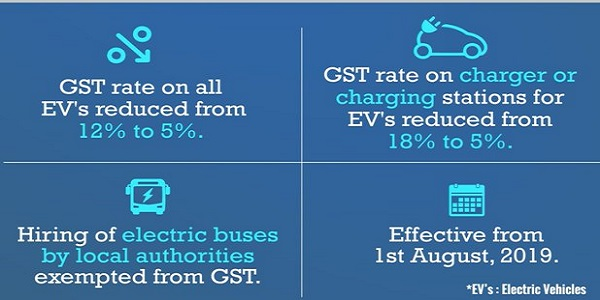 GST rate on all Electric Vehicles reduced from 12% to 5%