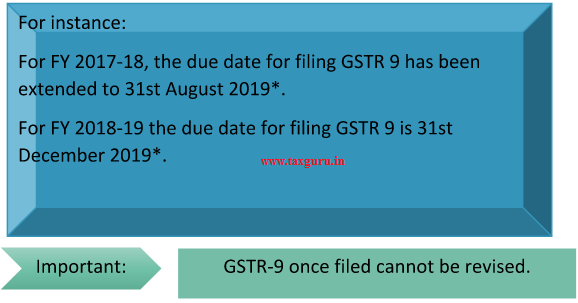 GSTR-9 once filed cannot be revised