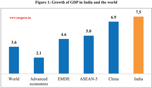 Growth of GDP in India and the world