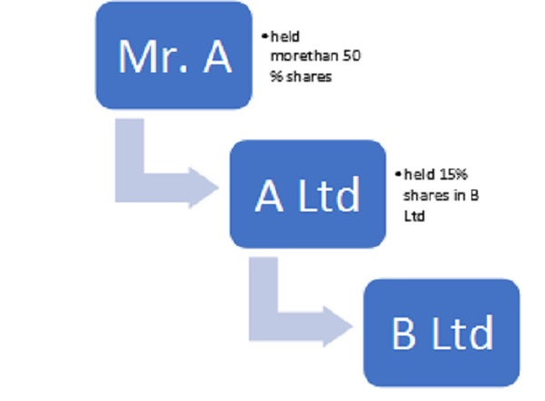 Majority Stake and Calculation of Indirect Holdings