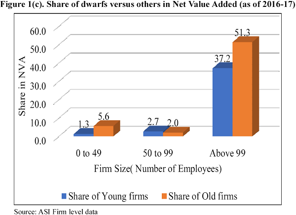Net Value Added