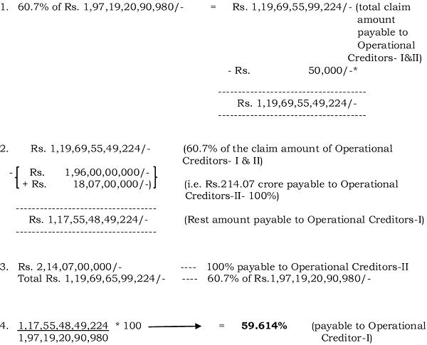 Operational Creditors