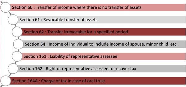 Other Relevent Sections of Income Tax
