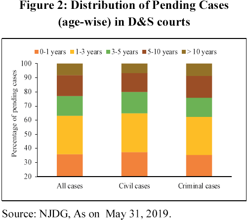 Pending cases 1