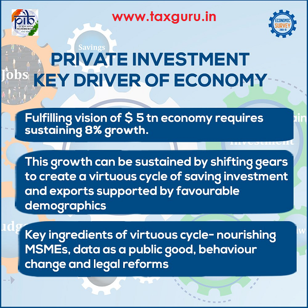 Private Investment Key Drive of Economy