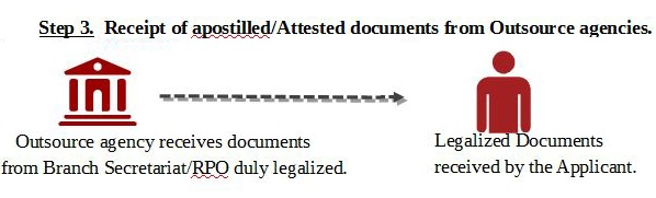 Receipt of apostilled -Attested documents from Outsource agencies