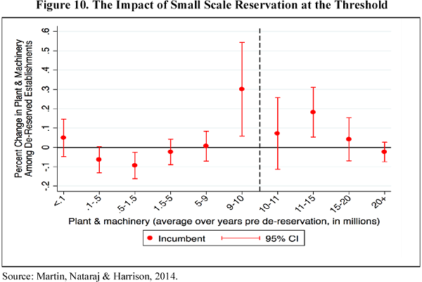 Small Scale Reservation 1