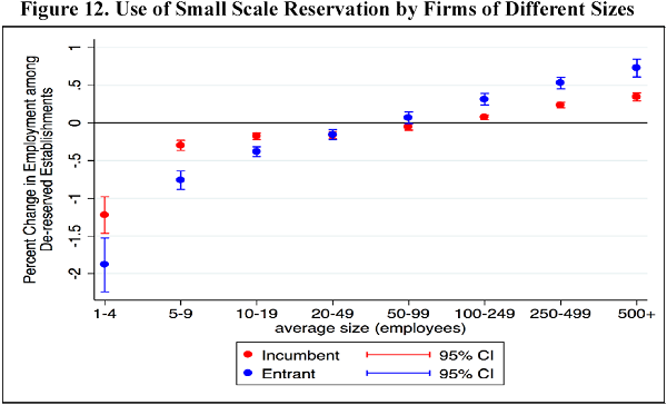 Small Scale Reservation 3