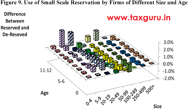 Small Scale Reservation