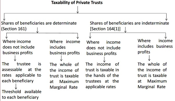 Taxability of Private Trusts