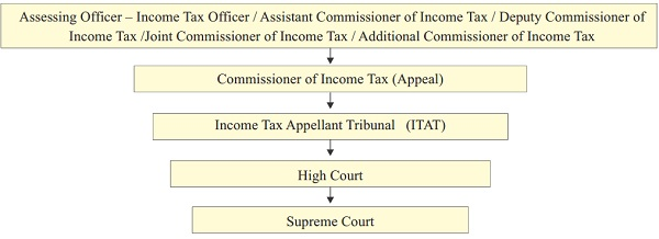 The litigation Structure of the Direct Taxes Laws is as