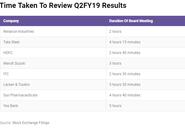 Time Taken to review Q2FY19 Results