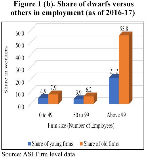 employment (2016-17)