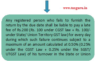 penalty for the late filing of GSTR-9