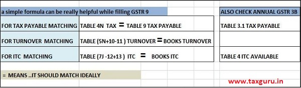 A simple Formula can be really helpful while filling GSTR 9