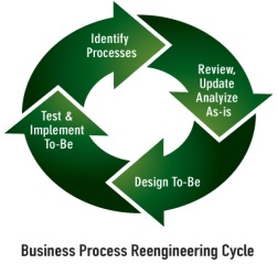 Business Process Reengineering Cycle