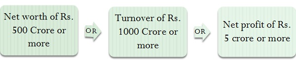 CSR provisions