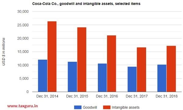 Coca-Cola Co.'s goodwill